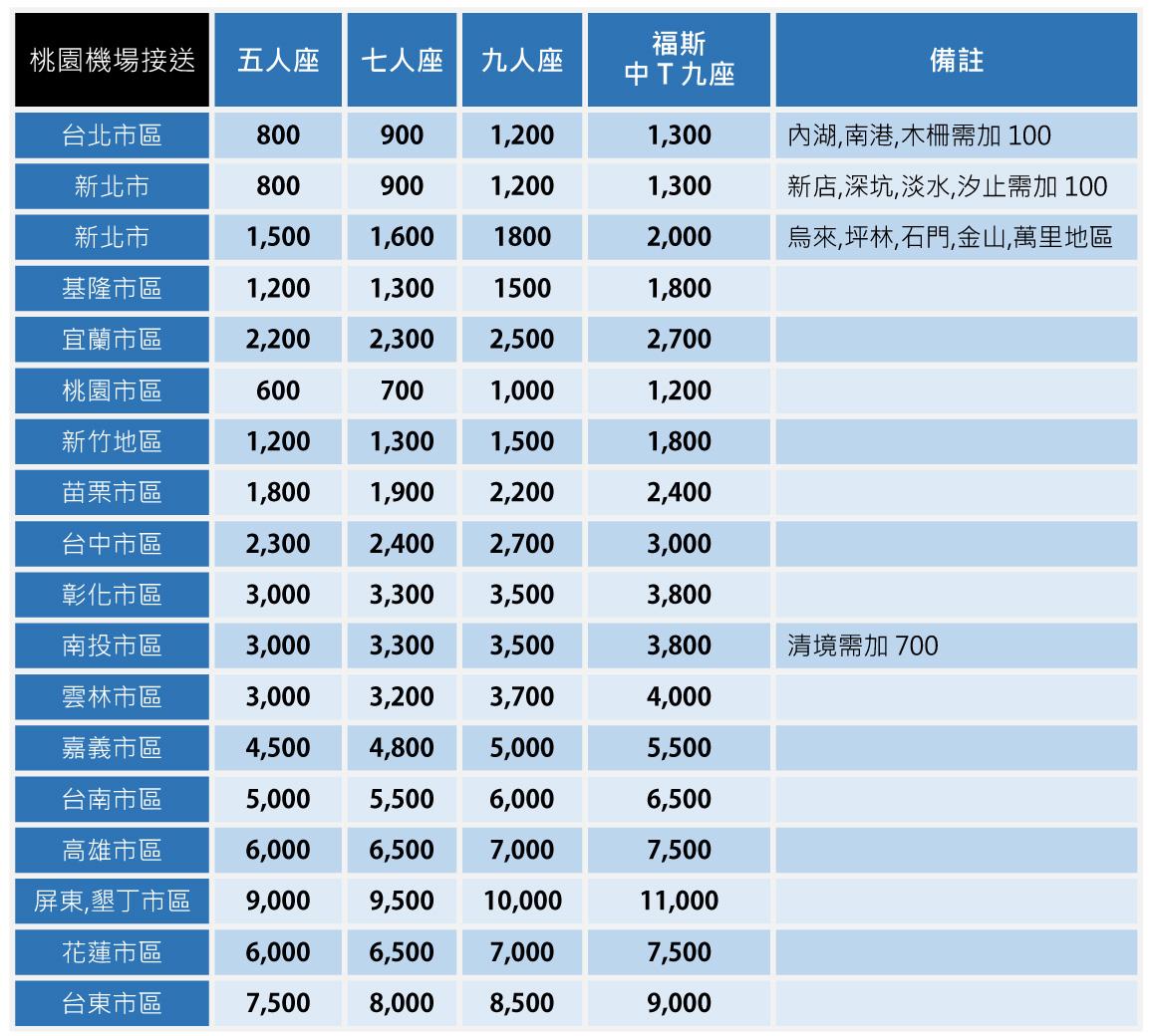 機場接送價目表